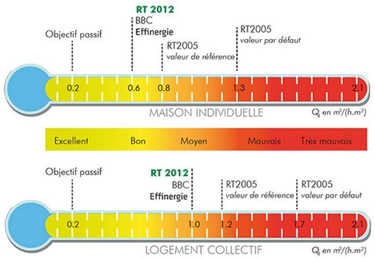 Infiltrometrie Des Batiments Normes Rt 2012 Montpellier Herault